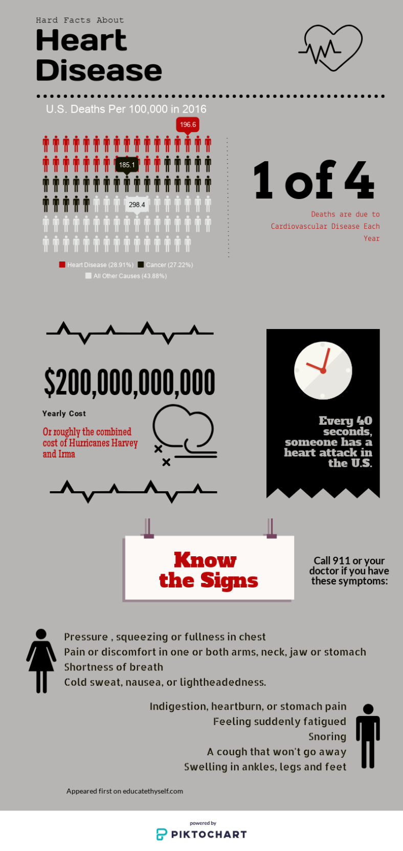 Infographic of Heart Disease Statistics from CDC